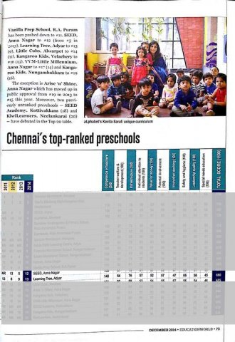 Education World Preschool Rankings 2014